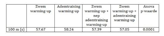 Tabel ademhaling womenon