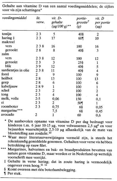Vitamin D vis artikel Teuni Verhagen